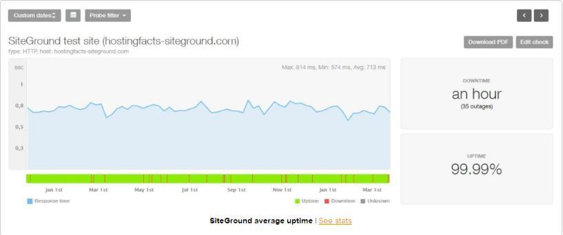 Siteground Reviews Uptime Statistics for 12 Months