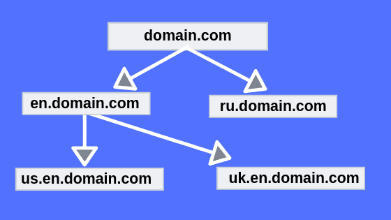 Examples Of Subdomain