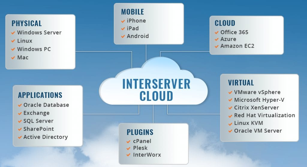 InterServer VPS Hosting Review Backup Solutions